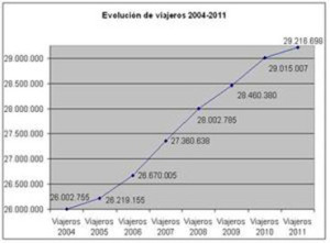 grafico_record_viajeros_2011