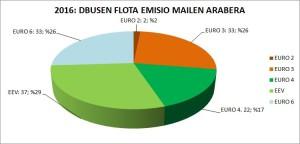 flota_2016__eu